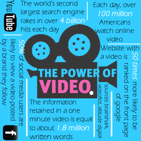 Power of video infograph